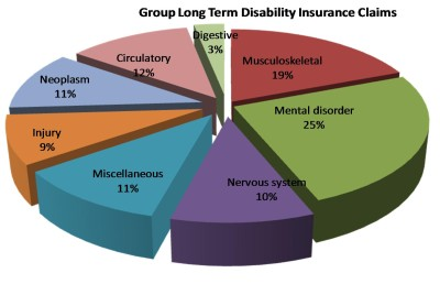 pie_chart_group_long_term_disability_claims